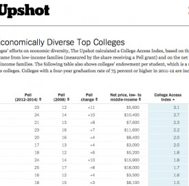 The Upshot, an offshoot of the New York Times, determined that Vassar College is the most economically diverse elite college. Above is the table showing their calculations and rankings. Photo By: The New York Times