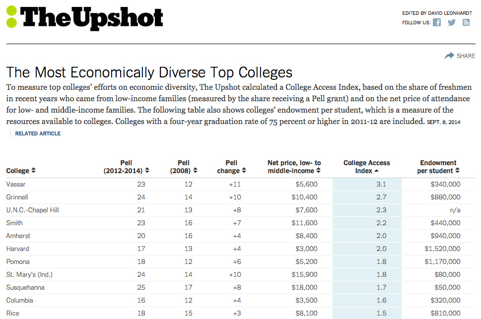 vc tops list of economically diverse elite colleges – the miscellany